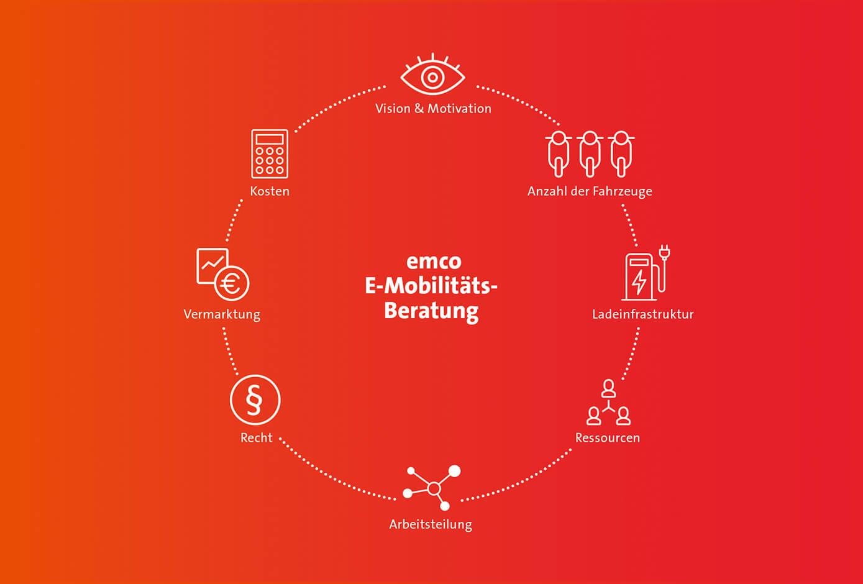 cyclos emco elektroroller grafik stadt elektro marketing grün marketingkonzept